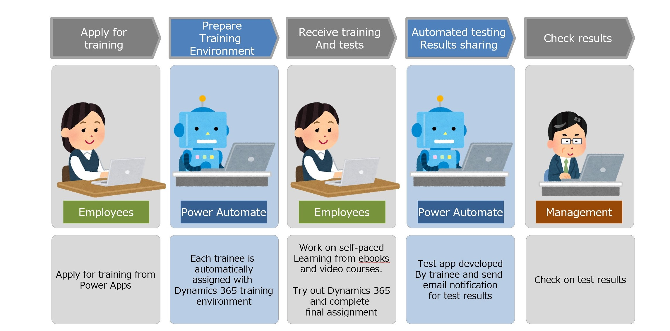 Aioi Nissay drives business process automation with Power Automate UI Flows to optimize citizen developer training